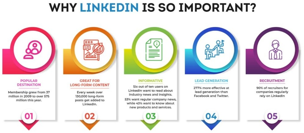 Why linked in is important