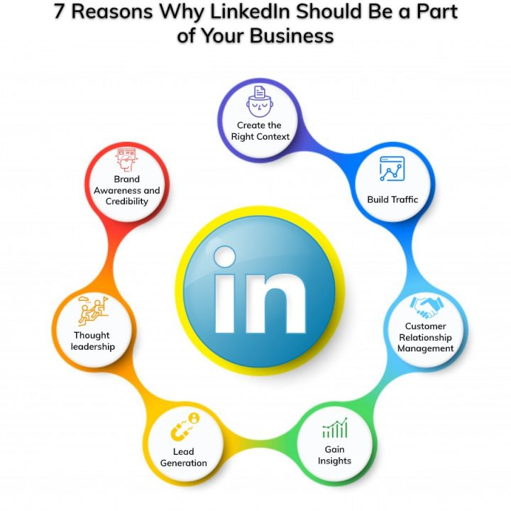 7 Reasons Why LinkedIn Should Be a Part of Your Content Strategy infographics 12